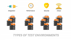 Types of Test environment