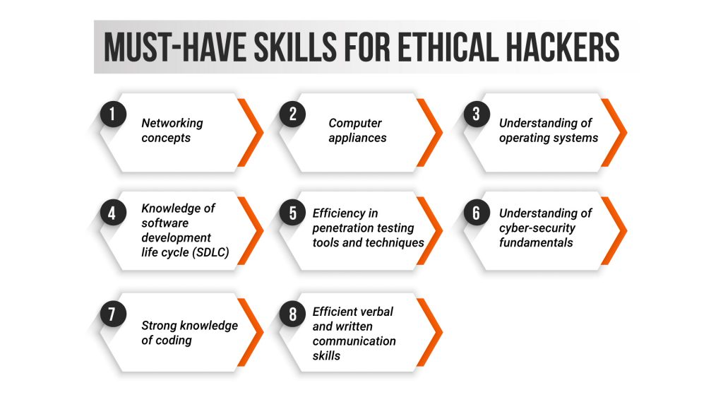 Must-have-skills-for-ethical-hackers-(diagram)