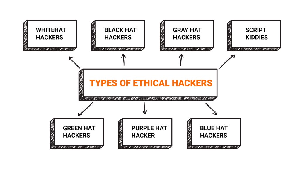 Types-of-Ethical-Hackers