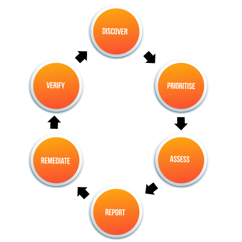 Vulnerability assessment process