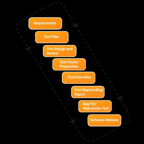 app testing methodology