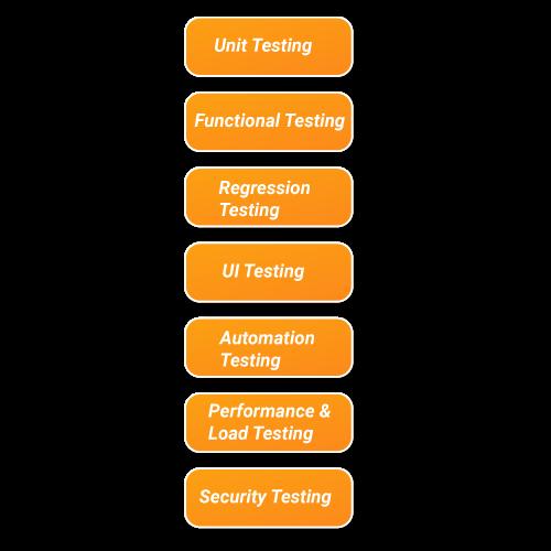 Mobile app testing process