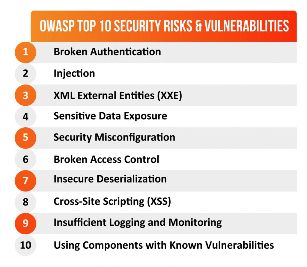 OWASP-Top-10-Security-Risks-&-Vulnerabilities