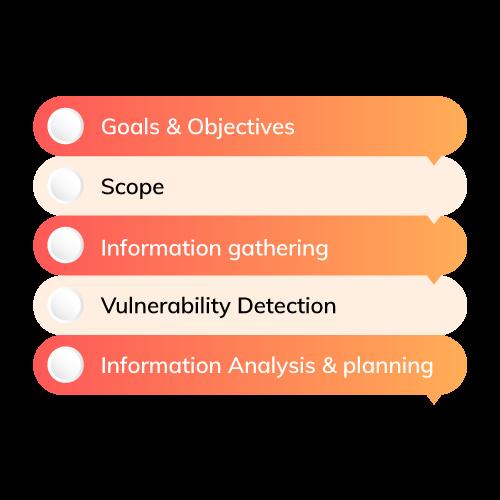 vulnerability assessment methodology